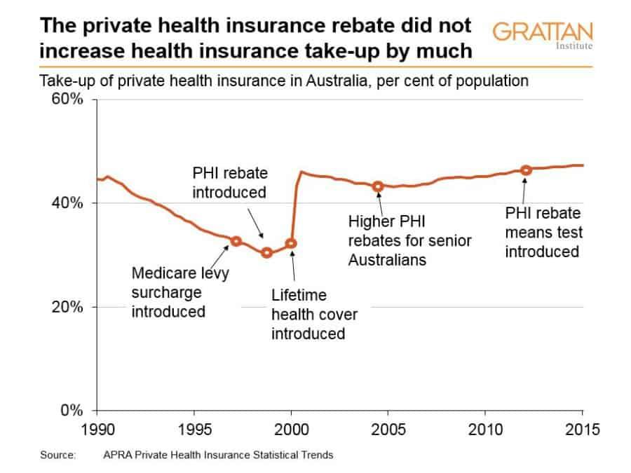 private_health_insurance_chart