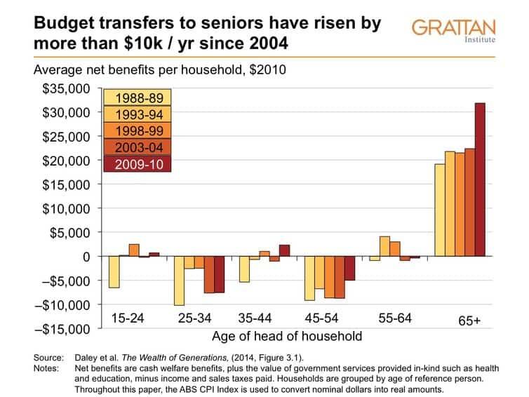 budget-transfers