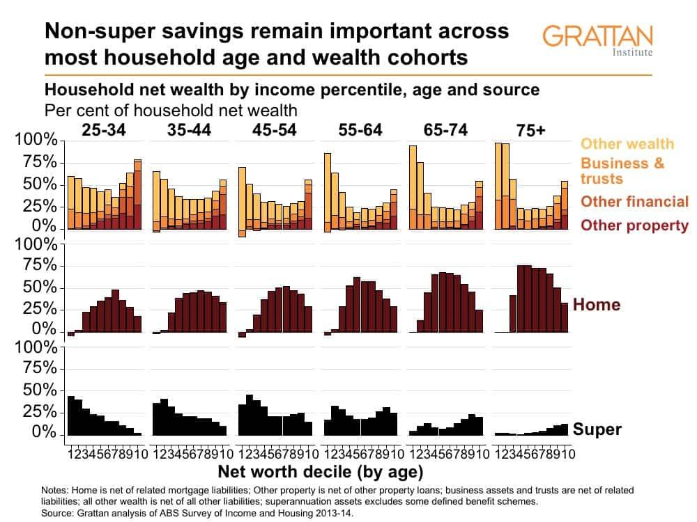 non-super-savings-chart