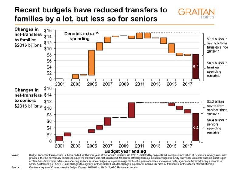 recent-budgets