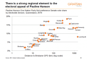 the rise of protest politics a comment on david marr s quarterly  political discontent in s regions is not new as judith brett showed in her 2011 quarterly essay fair share regions have long resented their lot