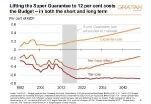 Not so super | Grattan Institute