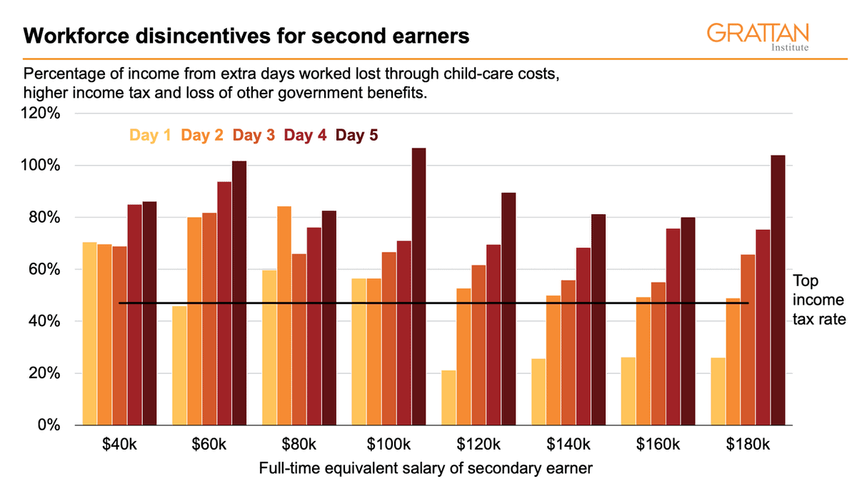 Chart of workforce disincentives for second earners