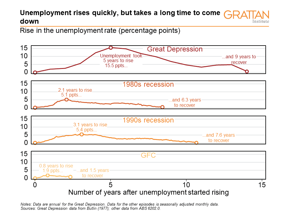 Image depictingLong term unemployment trends