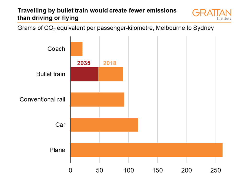 Graph indicating that travelling by bullet train would create fewer admissions than driving or flying