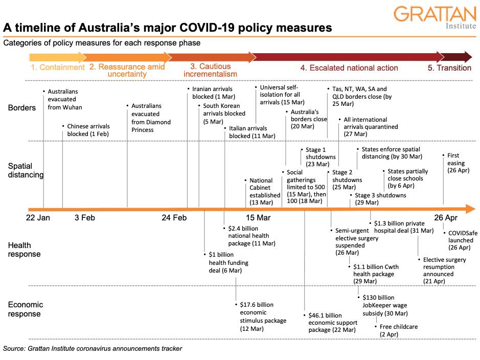 Australia S Covid 19 Response The Story So Far Grattan Institute