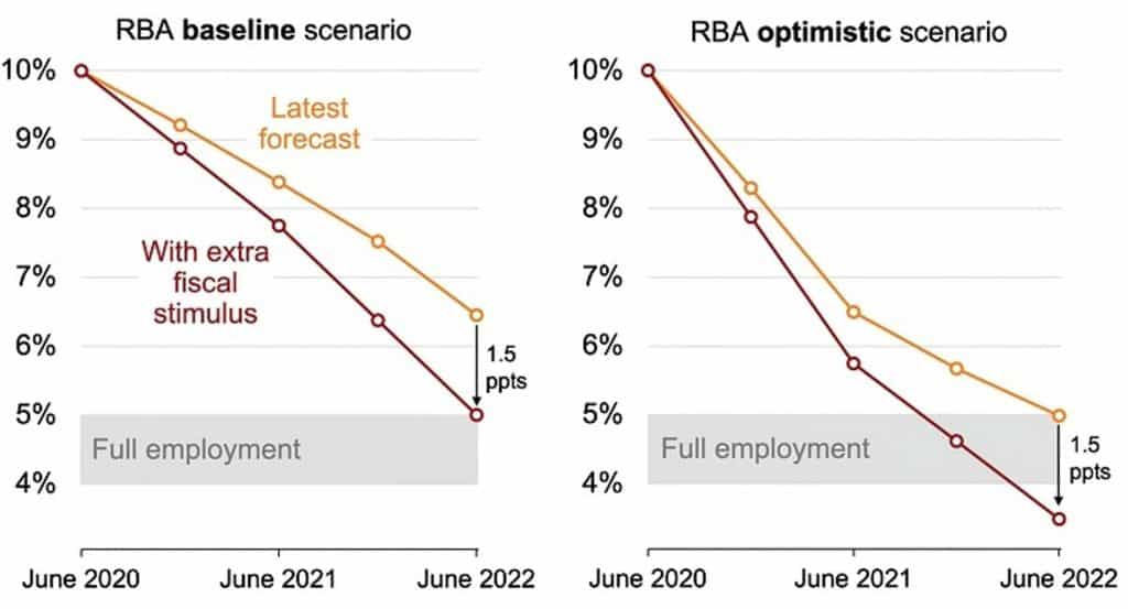 Projected unemployment with and without extra fiscal stimulus
