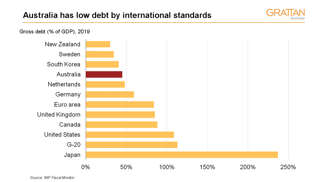 Australia has low debt by international standards