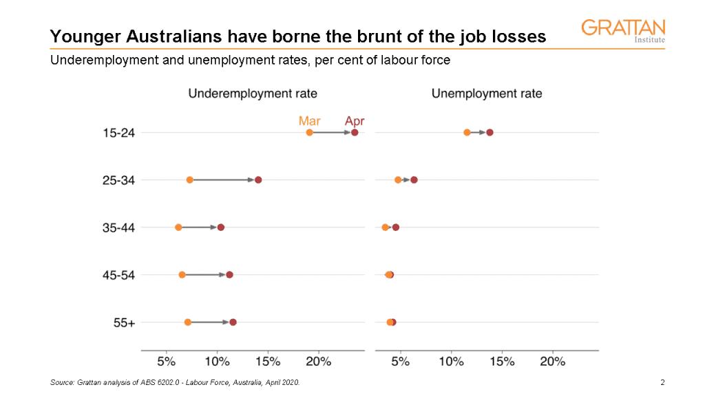 Young Australians have borne the bru