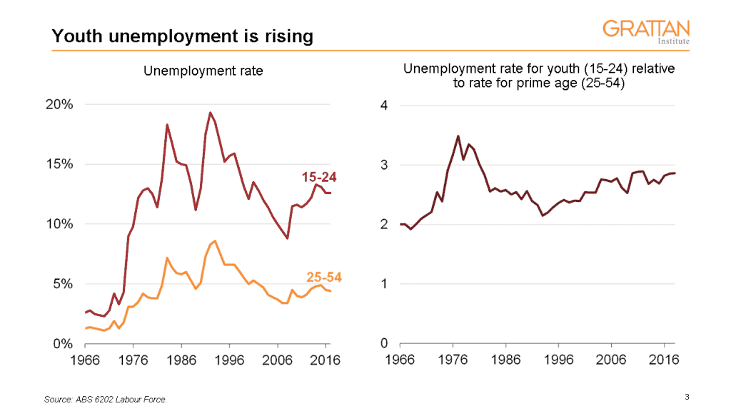 Youth unemployment rate is rising