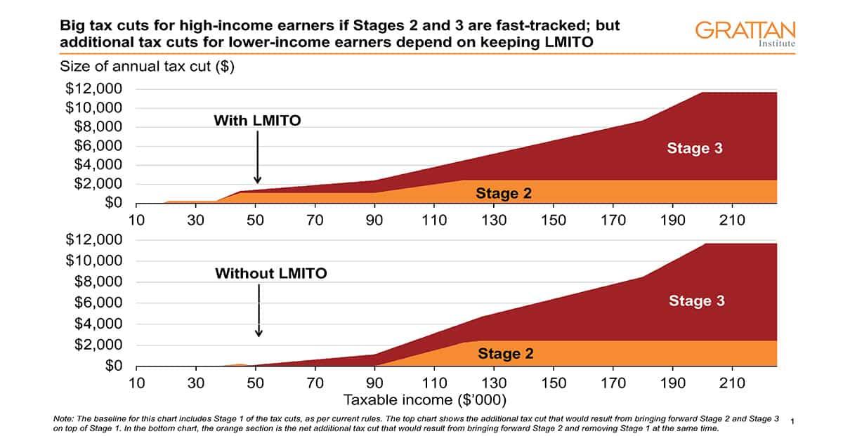 LMITO chart-tax-cuts
