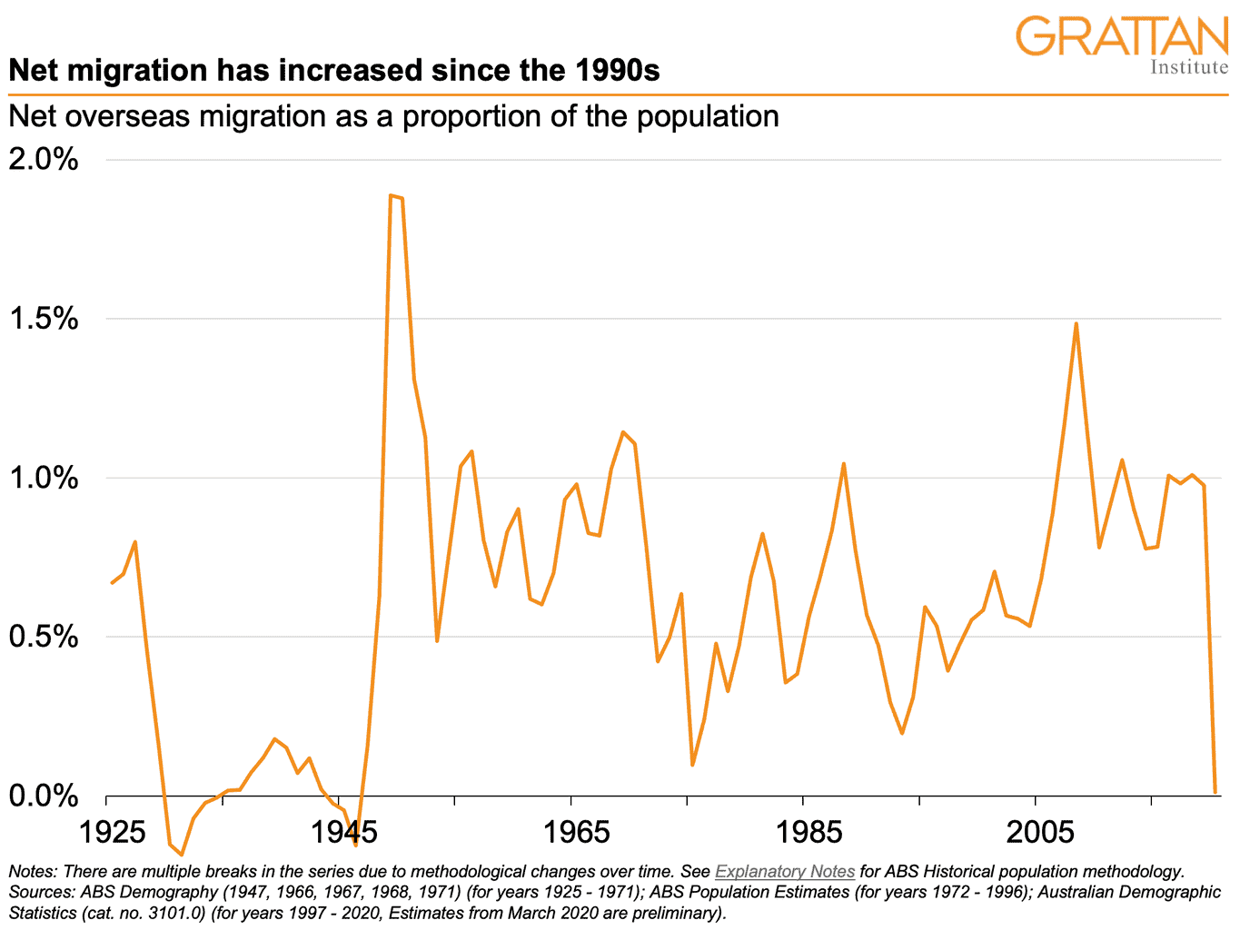 The chart shows the rate of net overseas migration to Australia from 1925 to 2020.