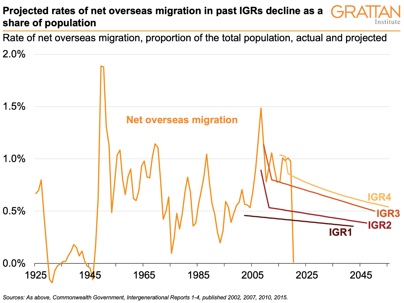 Net overseas migration as a share of population from 1925 to 2020 and the rate assumed in the first four intergenerational reports